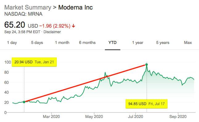 Moderna Stock Value